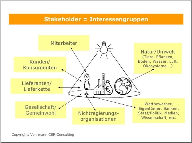 interessengruppen stakeholder nachhaltigkeit